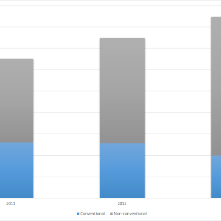 Conventional Vs Unconventional power generation in the UK at distribution in 2011, 2012 and 2013