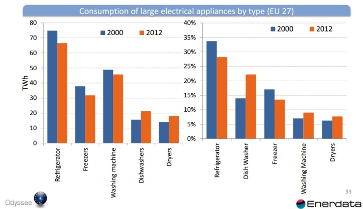 Changes in EU electricity consumption by large domestic appliances between 2000 and 2012. A higher number of clothes dryers and dishwashers increased consumption. Consumption from 'fridges, freezers and washing machines reduced as new efficient models displaced old.