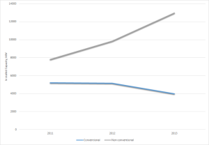 Change in conventional Vs unconventional power generation in the UK at distribution in 2011, 2012 and 2013