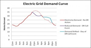 Example electricity demand curve by Glendale Water & Power showing how shifting demand affects load on a system