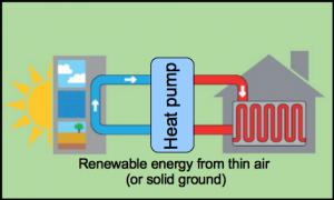 Simple heat pump diagram by Transition Cambridge