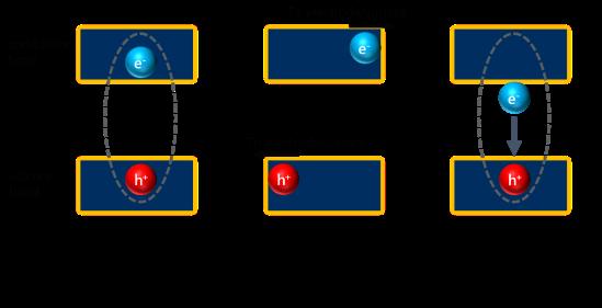 Semiconductors and band gaps