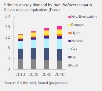 Primary energy demand by fuel. Source: Statoil Energy Perspectives 2016.