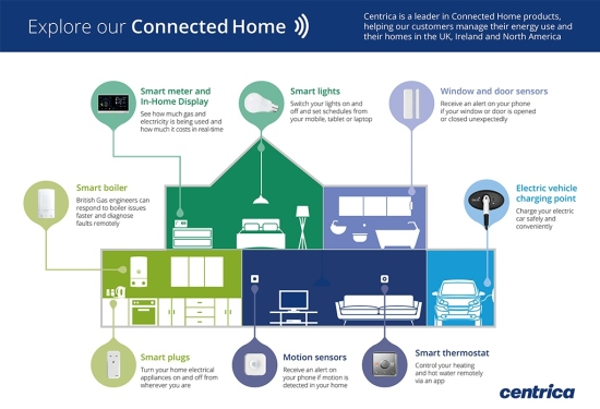 The centrica connected home