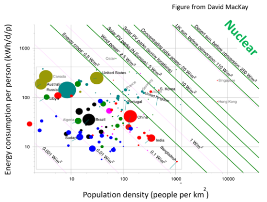 Figure 1: Energy consumption and population density rationalised against energy supply, originally by Prof David McKay