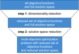 Figure 2: Method to reduce complexity in multi-objective optimization