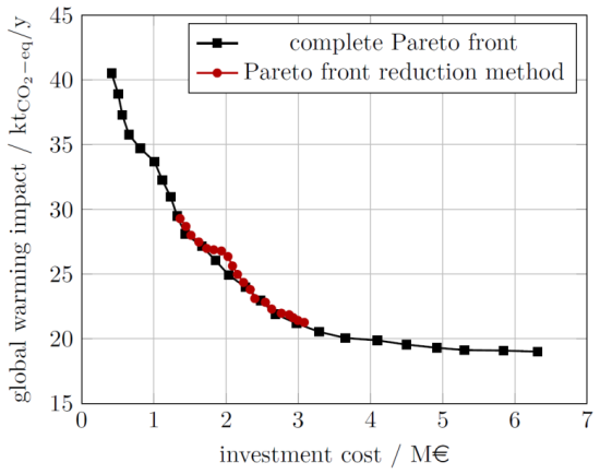 Figure 3: Results for a case study of the proposed reduction method (Figure 2) which generates only relevant solutions showing the most important trade-offs.