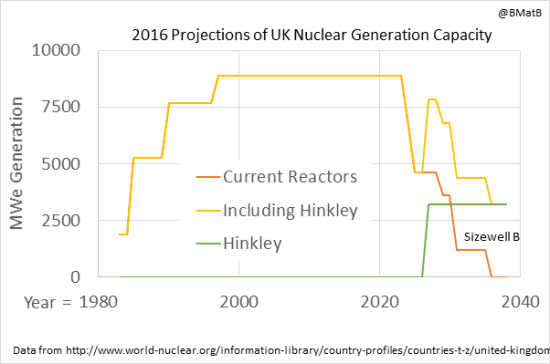 Figure 2: The life cycle of the current UK nuclear generating fleet.