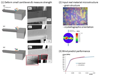 Figure 3: Informing macroscopic properties from micro-cantilever measurements (reported more completely in Gong et al. Acta Mat (2015)) – going from small scale mechanical testing of individual grains within zirconium to predicting the performance of a real polycrystal of zirconium.