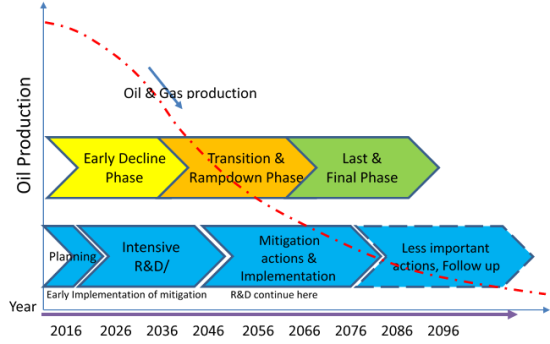 Figure 3.0- Mitigation Plan and Phases