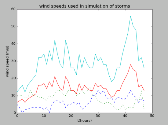 Wind speeds used in sumulation of storms