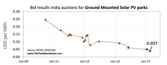 Bid results India auctions for ground-mounted solar PV parks btewen Jan '09 and Jan '17 in US Dollars per kilowatt hour