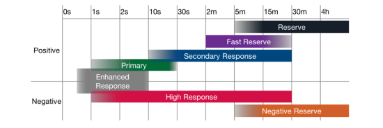 Current balancing services in the Great Britain power system along the timescale