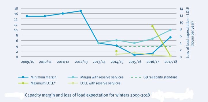 Capacity margin and loss of load expectation for winters 2009-2018 from National Grid's Winter Review and Consultation 2017.