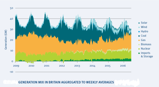 Generation mix in Britain aggregated to weekly averages