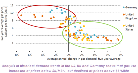 Analysis of historical demand trends in the US, UK and Germany. Source: International Energy Agency, World Energy Outlook 2016, Figure 8.5, p. 342