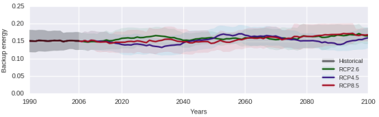 European annual dispatchable energy normalised to the consumption. Bold plots represent the 20 year running average and corresponding shaded regions represent the 20 year running variance for the regional climate model HIRHAM5 downscaling the global climate model ICHEC-EC-EARTH.