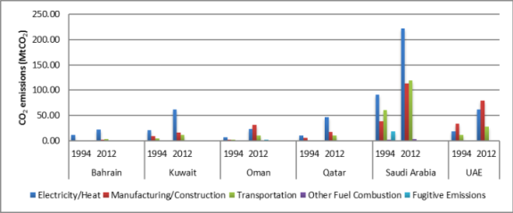 Figure 1 CO2 emissions by sector in the Arab Gulf States. Source: Authors own with data from World Resources Institute