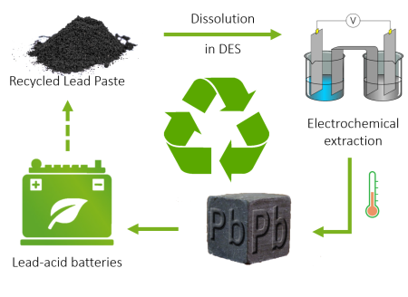 DES-based electrochemical recycling process to regenerate spent battery paste and feed metallic lead back to the supply chain