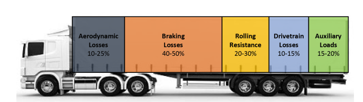 The breakdown of energy losses of a Heavy Goods Vehicle operating in an urban drive cycle