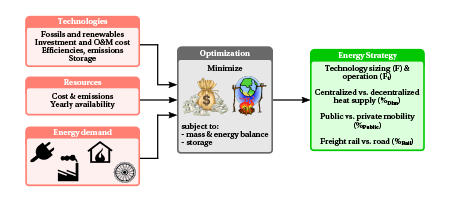 Overview of the energyscope model: given the energy demand, the efficiency and cost of energy conversion technologies, the availability and cost of resources as inputs, the model identifies the optimal investment and operation strategies to meet the demand and minimize the total annual cost or greenhouse gas emissions.