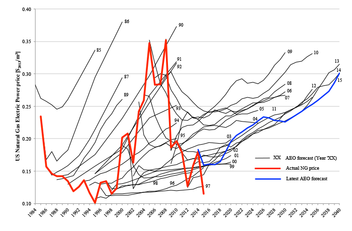 Natural gas for electricity production price in the US: comparison between the yearly EIA Annual Energy Outlook (AEO) price forecasts and the actual values for the years 1985-2015. The black lines are the forecasts made in different years. The red line indicates the actual price. The blue line is the most recent forecast (2015).