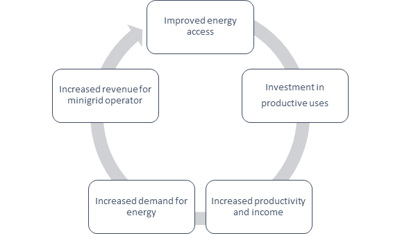A virtuous cycle around improved energy access, investment in productive uses of energy, increased productivity, increased energy demand, increased revenue