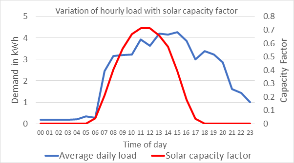 A load profile with productive uses (BLUE), shown against the expected solar generation (RED)