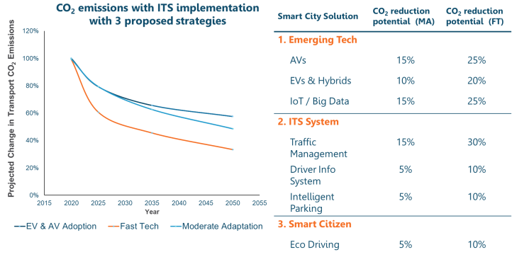 Figure 4. Impact on emissions through the use of an Intelligent Transport System
