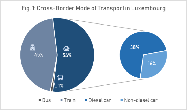Figure 2. Cross-border mode of transport distribution in Luxembourg
