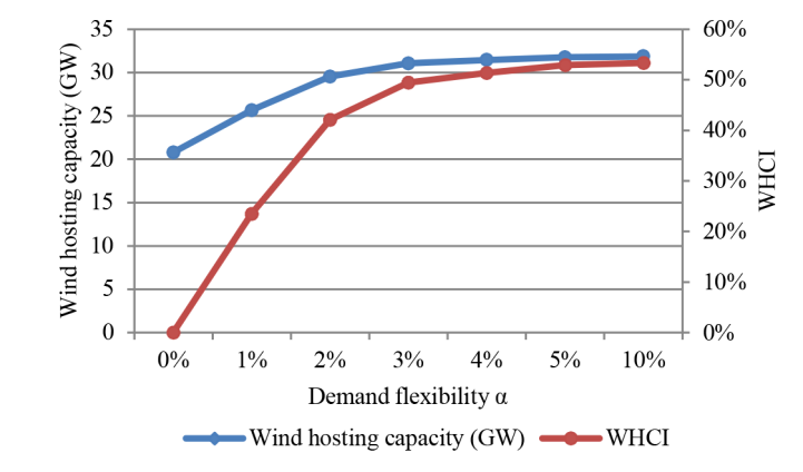 Impact of demand flexibility on wind generation hosting capacity.