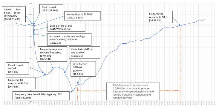 Timeline of events (from the Interim Report)