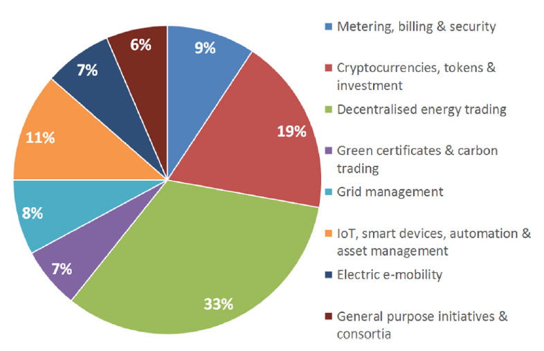 140 energy blockchain initiatives, sorted by field