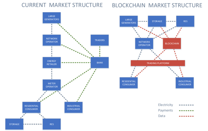 Difference in current and blockchain market structures (from PWC via Andoni 2019)