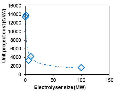 Figure 1: Unit project cost. The unit project cost is the ratio of the total project budget and the electrolyser capacity
