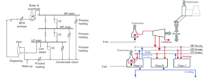 Figure 2: Illustrative Industrial Energy Systems based on (a) heat -only production, (b) heat and power production