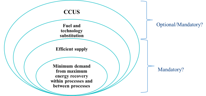Figure 3: Possible hierarchy of options for decarbonising industrial energy systems