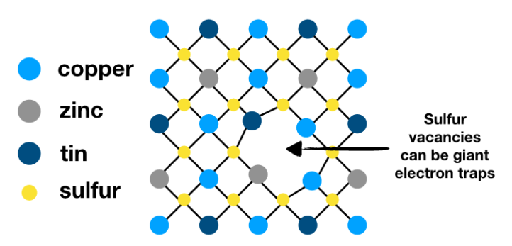 Schematic of a defect (sulfur vacancy) in the crystal structure of CZTS which may reduce device efficiencies by trapping electrons