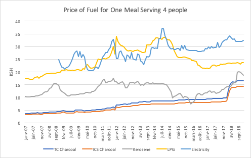 Cost of a meal in Kenya for charcoal with traditional cookstove (TC) and Improved cookstove (ICS), kerosene, LPG, and electricity