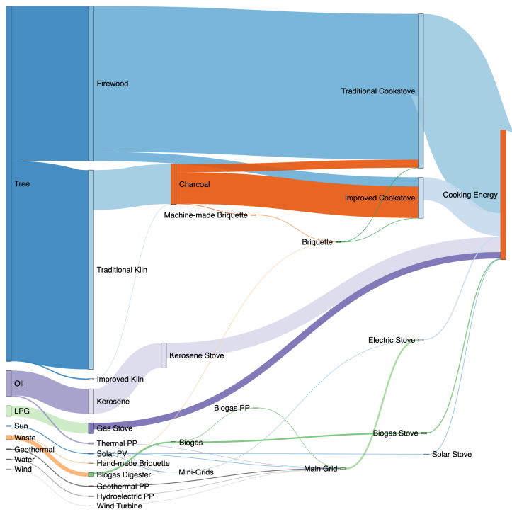 Sankey diagram showing cooking energy sources. Electricity sources are representative of Kenya energy mix