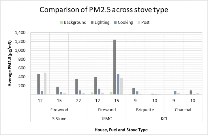 PM2.5 emissions from 4 associations cookstove fuel. The Improved Firewood Mud Cookstove was installed by a Nairobi MSc student and Kenyan Charcoal Jiko Cookstove (KCJ) are standard improved charcoal cookstove. Taken from Gamage's MSc thesis